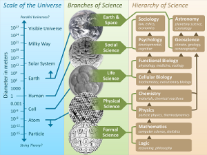Diagram of scientific knowledge