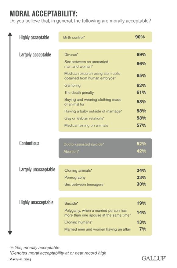 GallupMoralAcceptability