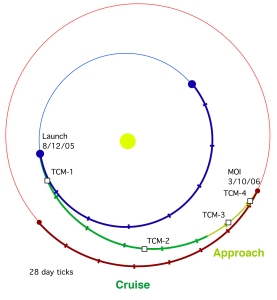 MRO_Transfer_Orbit