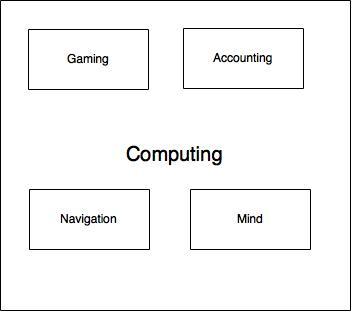 Computingandminds