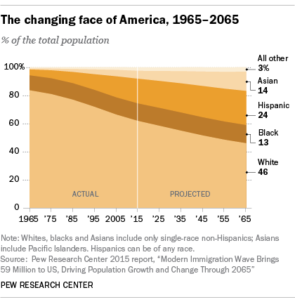 Source: http://www.pewresearch.org/fact-tank/2016/03/31/10-demographic-trends-that-are-shaping-the-u-s-and-the-world/